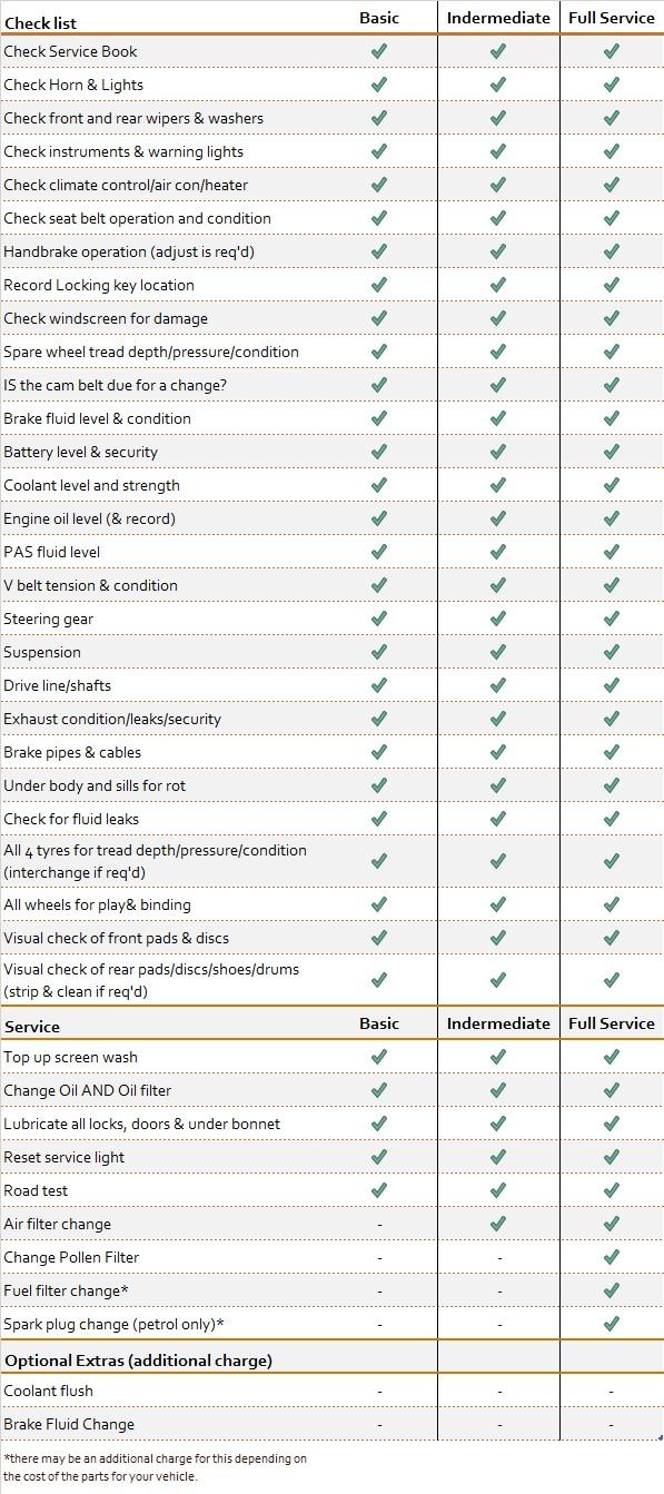 Service checklist.jpg